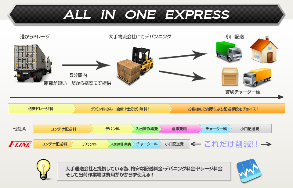 ALL IN ONE EXPRESS